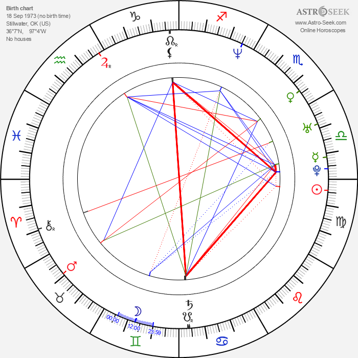 James Marsden - Astrology Natal Birth Chart