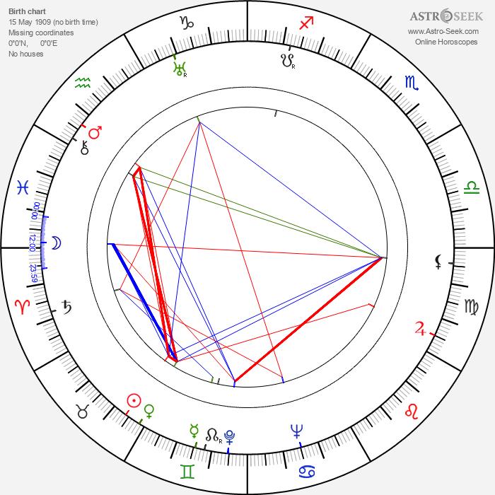 James Mason - Astrology Natal Birth Chart