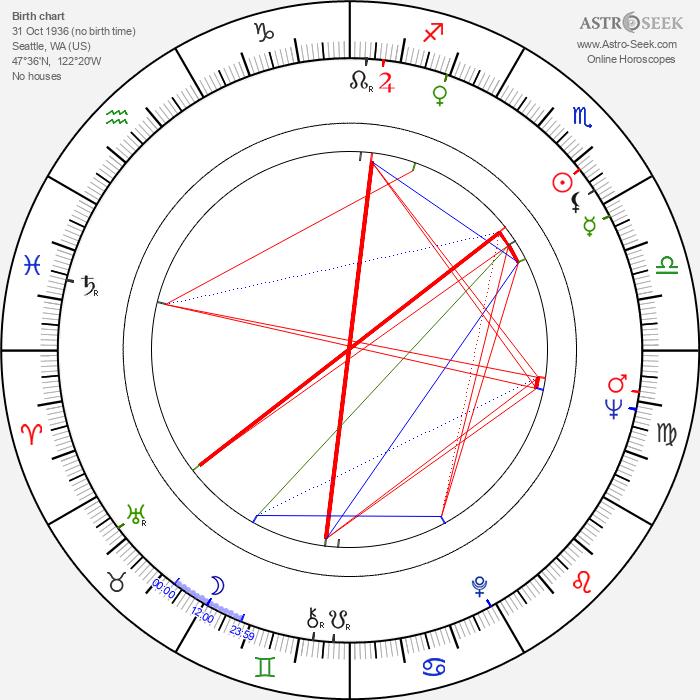 James Mathers - Astrology Natal Birth Chart