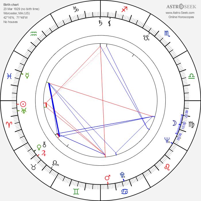 James Maxwell - Astrology Natal Birth Chart