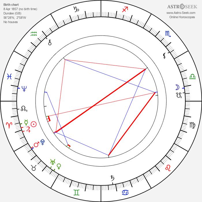 James May - Astrology Natal Birth Chart