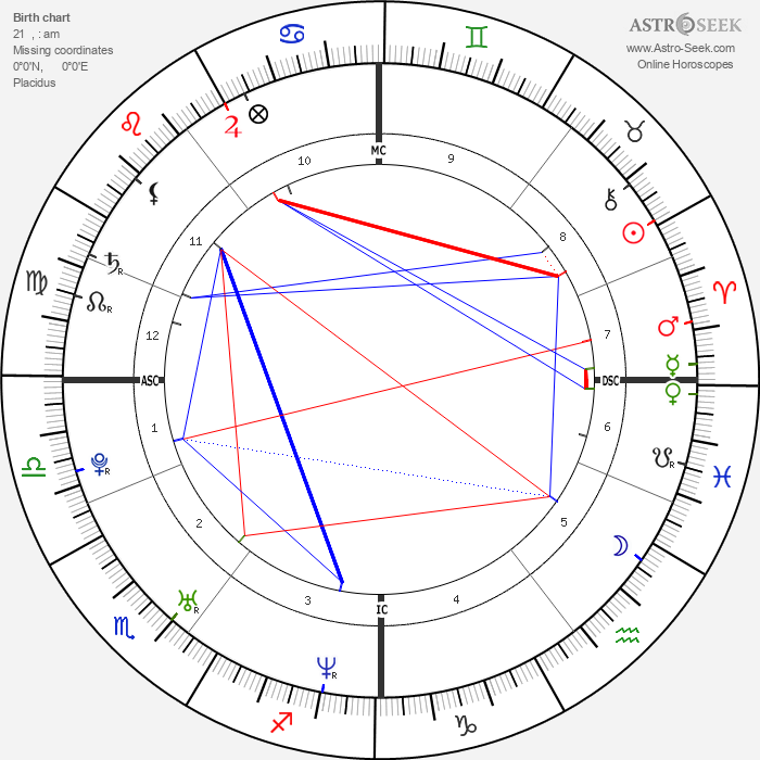 James McAvoy - Astrology Natal Birth Chart