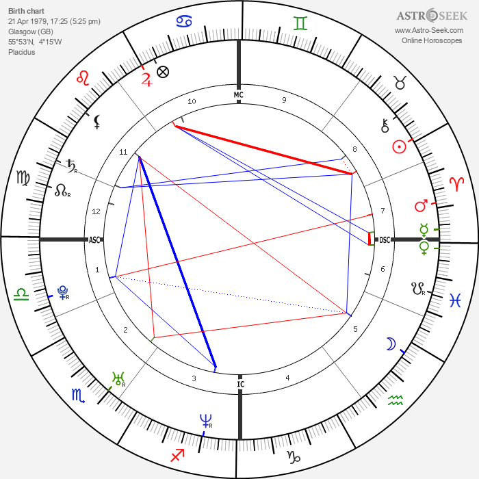 James McAvoy - Astrology Natal Birth Chart