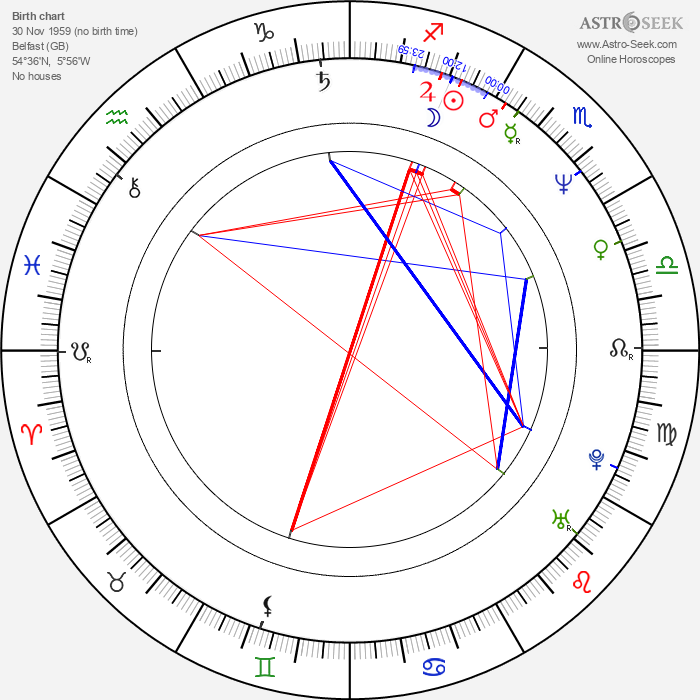 James McCaffrey - Astrology Natal Birth Chart
