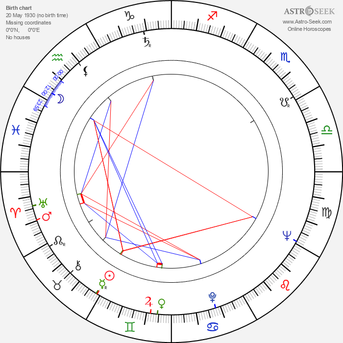 James McEachin - Astrology Natal Birth Chart