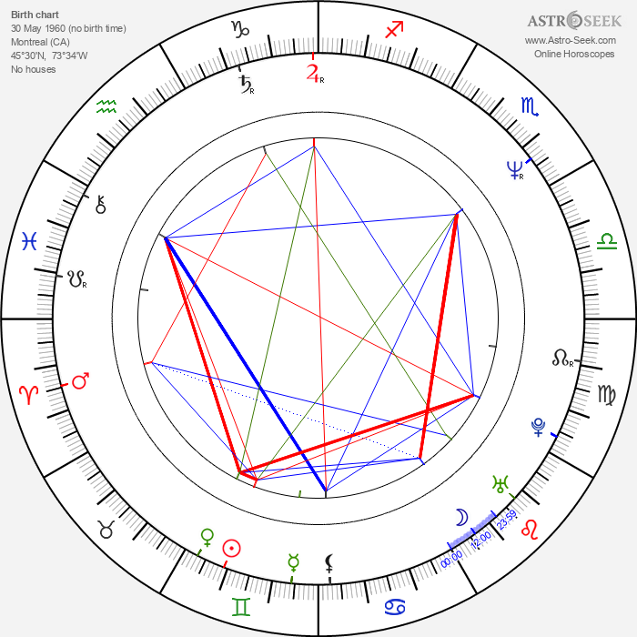 James McGowan - Astrology Natal Birth Chart