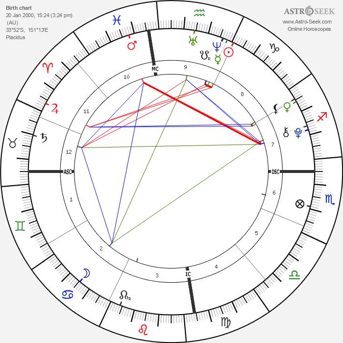 James McGrath - Astrology Natal Birth Chart