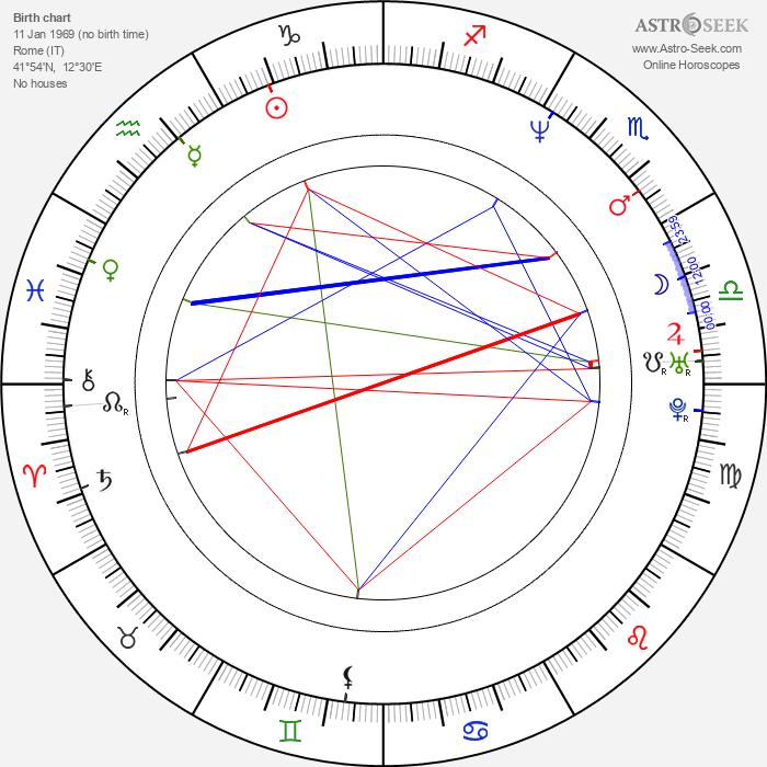 James Merendino - Astrology Natal Birth Chart