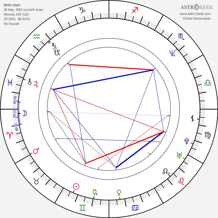 James Michael Tyler - Astrology Natal Birth Chart