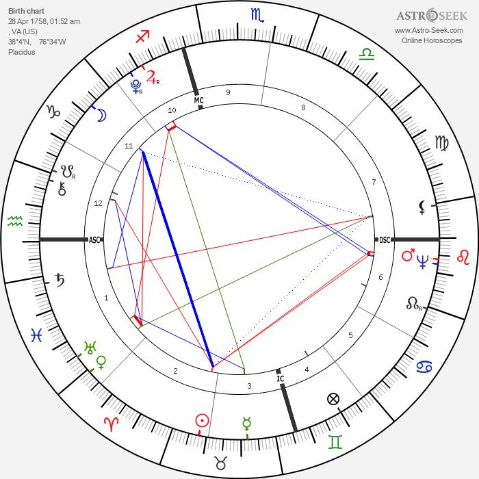 James Monroe - Astrology Natal Birth Chart
