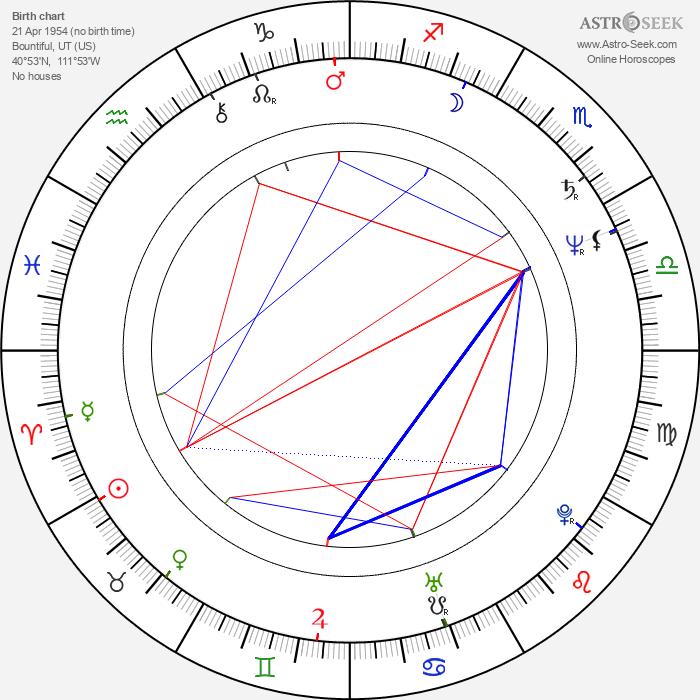 James Morrison - Astrology Natal Birth Chart