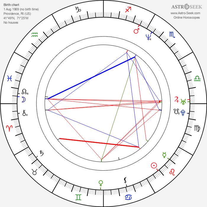James Mottern - Astrology Natal Birth Chart