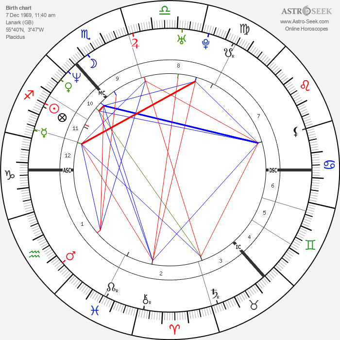 James Murray - Astrology Natal Birth Chart