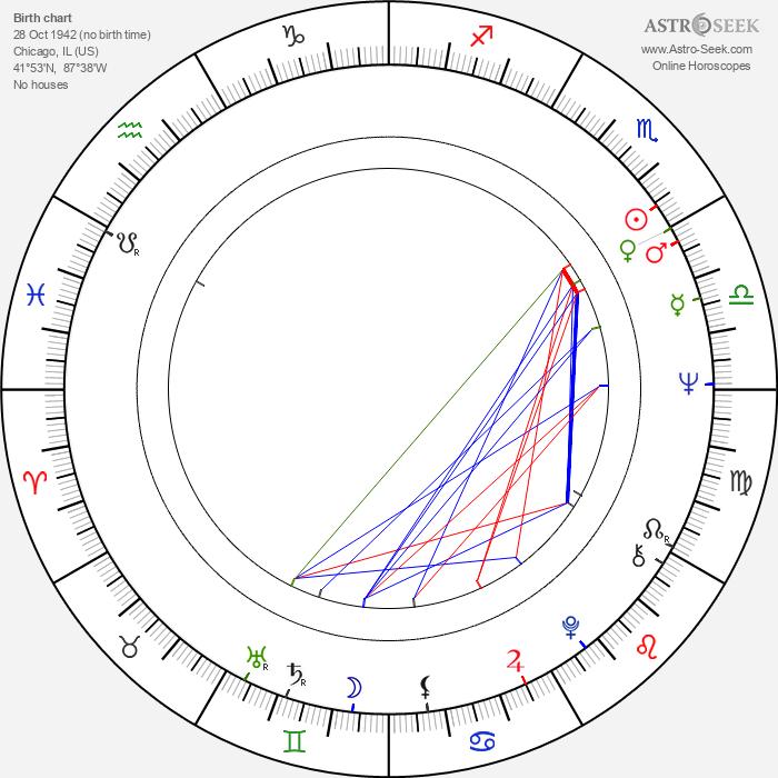 James Murtaugh - Astrology Natal Birth Chart