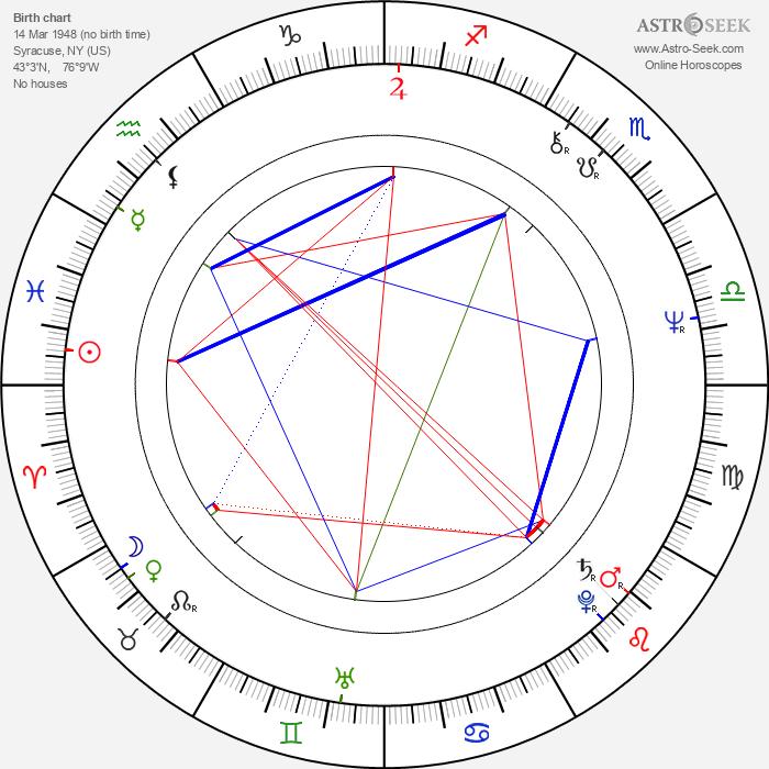 James Nachtwey - Astrology Natal Birth Chart