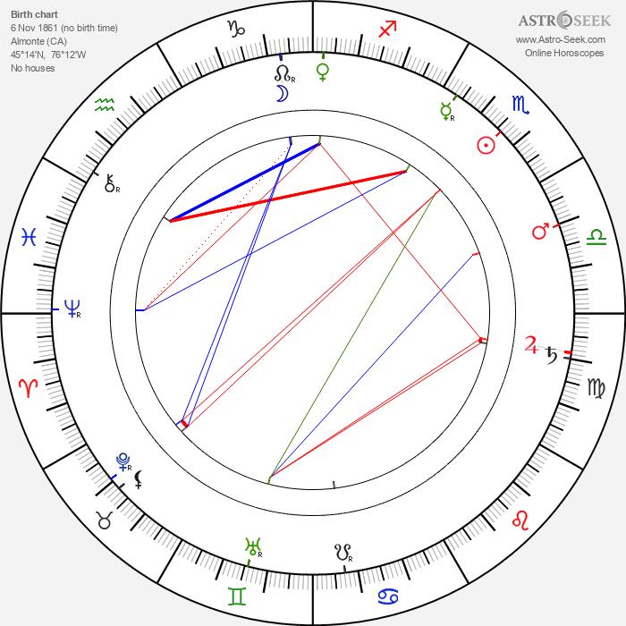 James Naismith - Astrology Natal Birth Chart