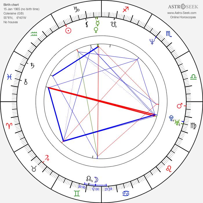 James Nesbitt - Astrology Natal Birth Chart