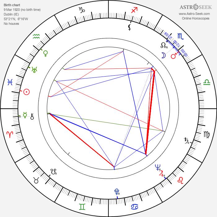 James Neylin - Astrology Natal Birth Chart