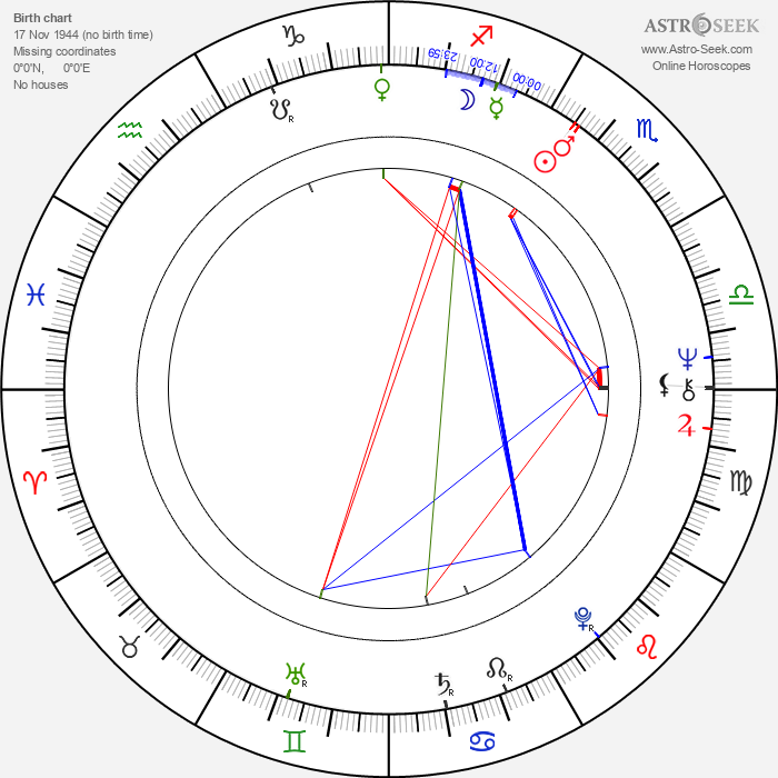 James O'Sullivan - Astrology Natal Birth Chart