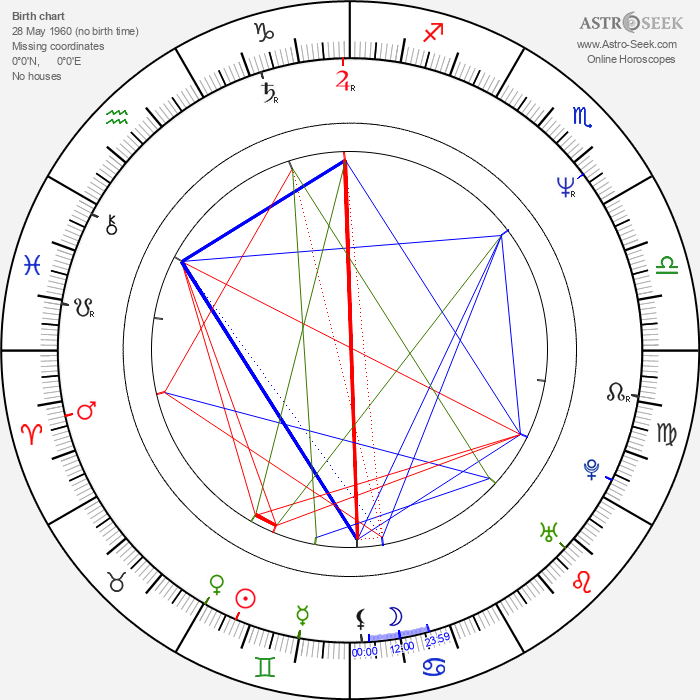 James Olea - Astrology Natal Birth Chart