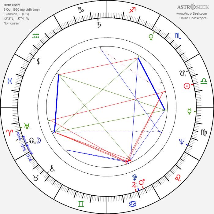 James Olson - Astrology Natal Birth Chart