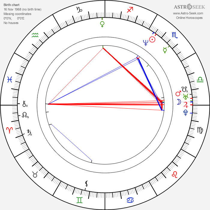 James Parks - Astrology Natal Birth Chart