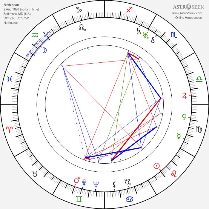 James Parrott - Astrology Natal Birth Chart