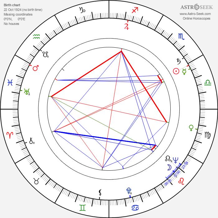 James Philbrook - Astrology Natal Birth Chart