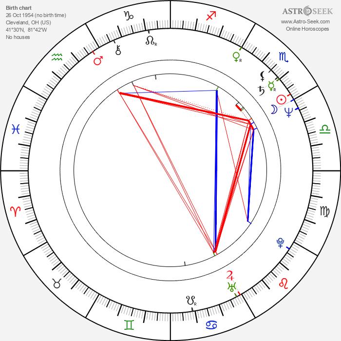 James Pickens Jr. - Astrology Natal Birth Chart