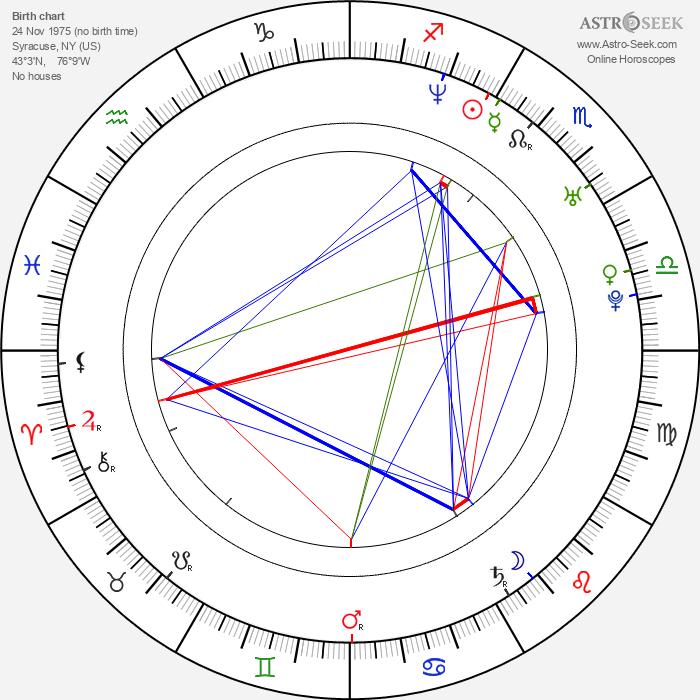 James Pomichter - Astrology Natal Birth Chart