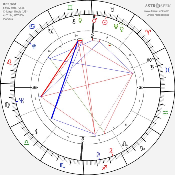 James R. Thompson - Astrology Natal Birth Chart