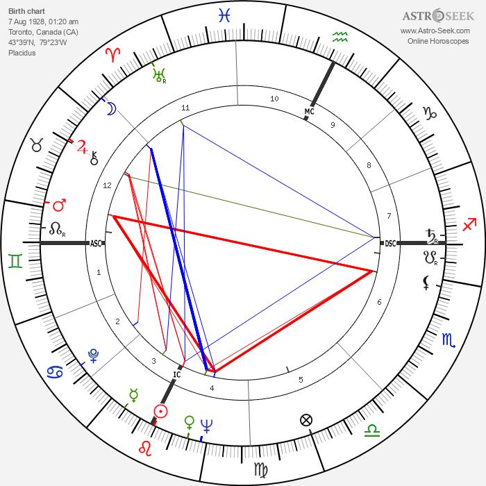 James Randi - Astrology Natal Birth Chart