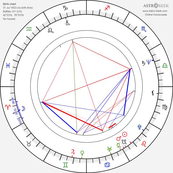James Read - Astrology Natal Birth Chart