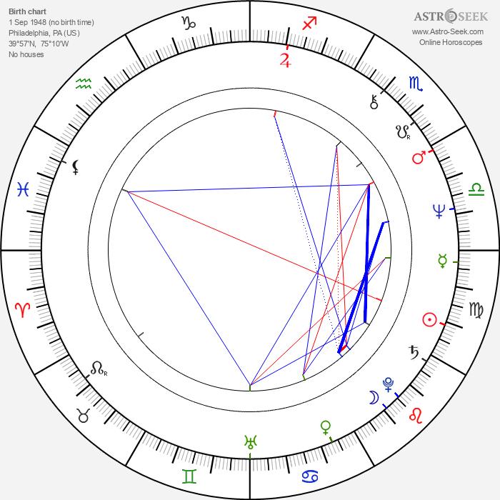 James Rebhorn - Astrology Natal Birth Chart