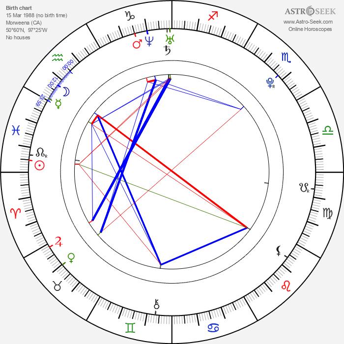 James Reimer - Astrology Natal Birth Chart