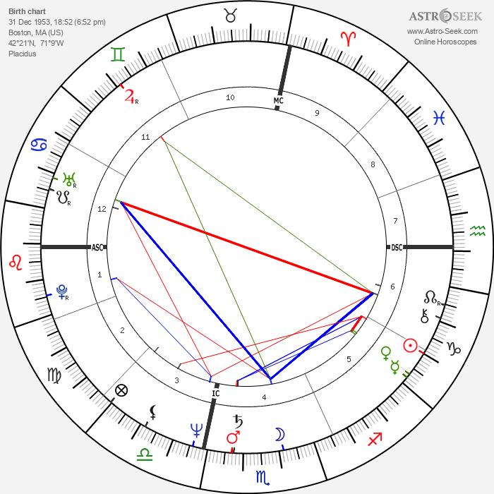 James Remar - Astrology Natal Birth Chart