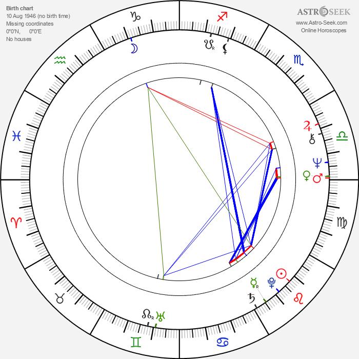 James Reynolds - Astrology Natal Birth Chart