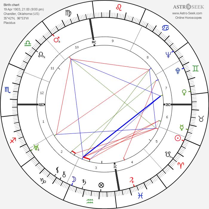 James Richard Bennett - Astrology Natal Birth Chart