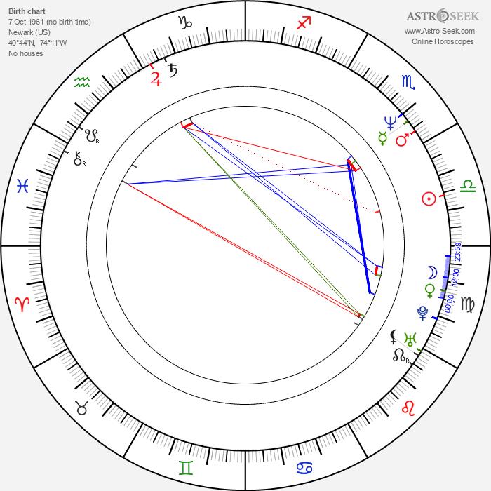 James Riffel - Astrology Natal Birth Chart
