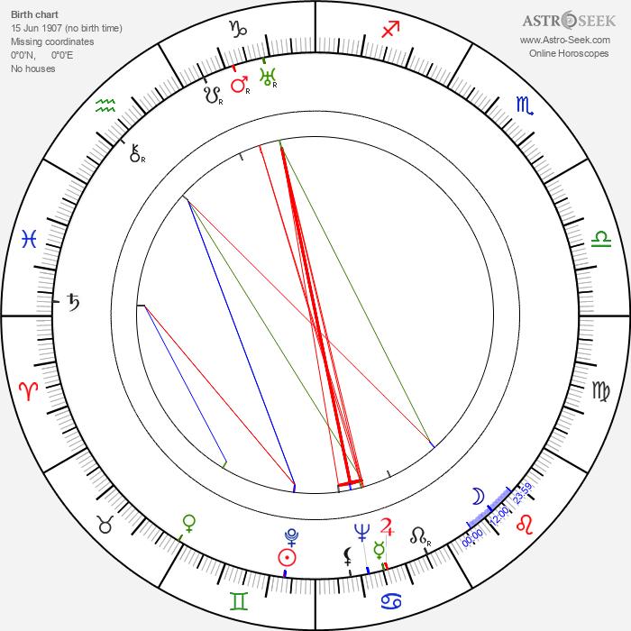 James Robertson Justice - Astrology Natal Birth Chart