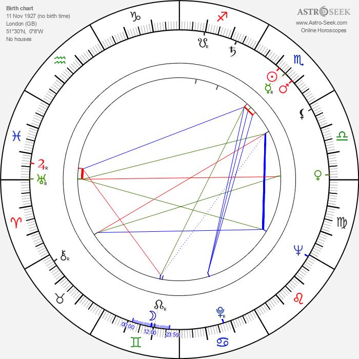 James Roose-Evans - Astrology Natal Birth Chart
