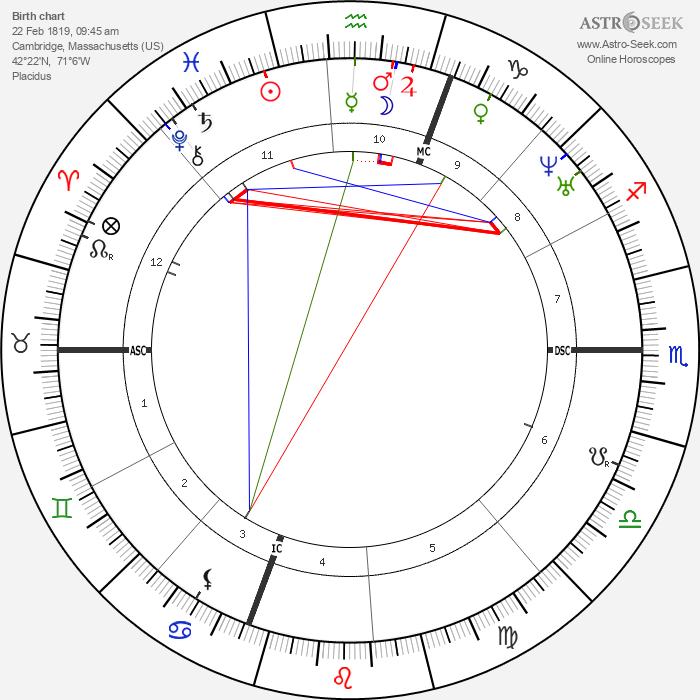 James Russell Lowell - Astrology Natal Birth Chart
