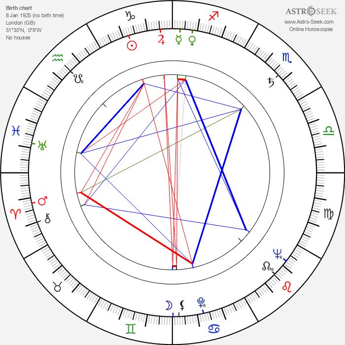 James Saunders - Astrology Natal Birth Chart