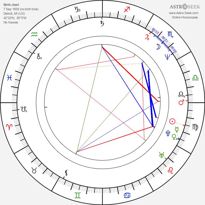 James Schamus - Astrology Natal Birth Chart
