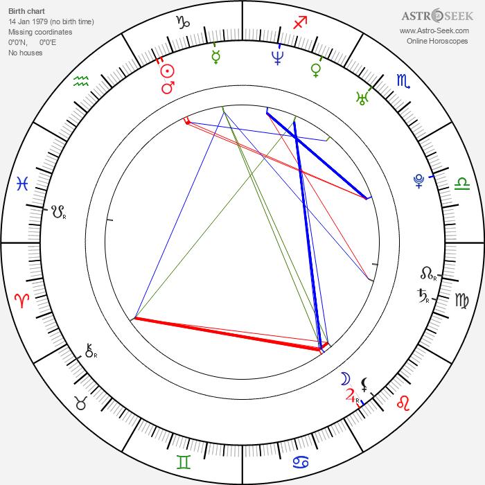 James Scott - Astrology Natal Birth Chart