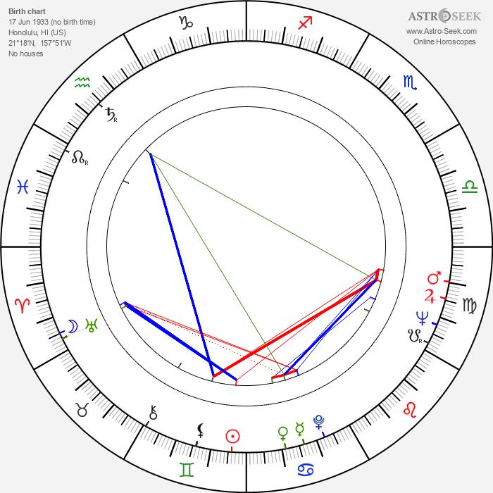 James Shigeta - Astrology Natal Birth Chart