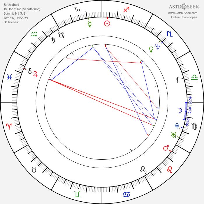 James Sie - Astrology Natal Birth Chart