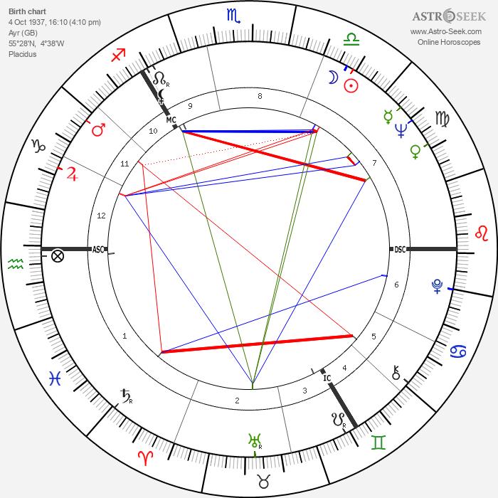 James Sillars - Astrology Natal Birth Chart