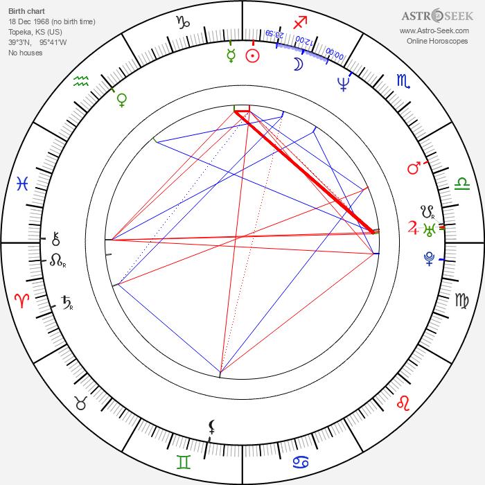 James Smith - Astrology Natal Birth Chart