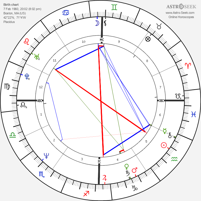 James Spader - Astrology Natal Birth Chart